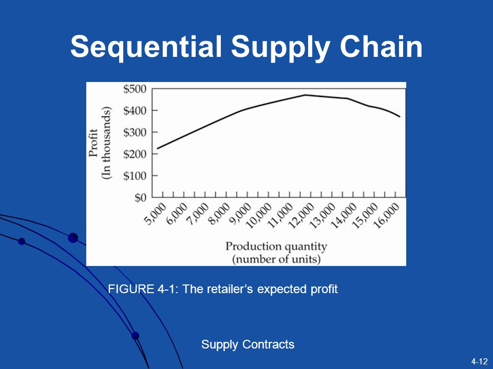 Sequential Supply Chain