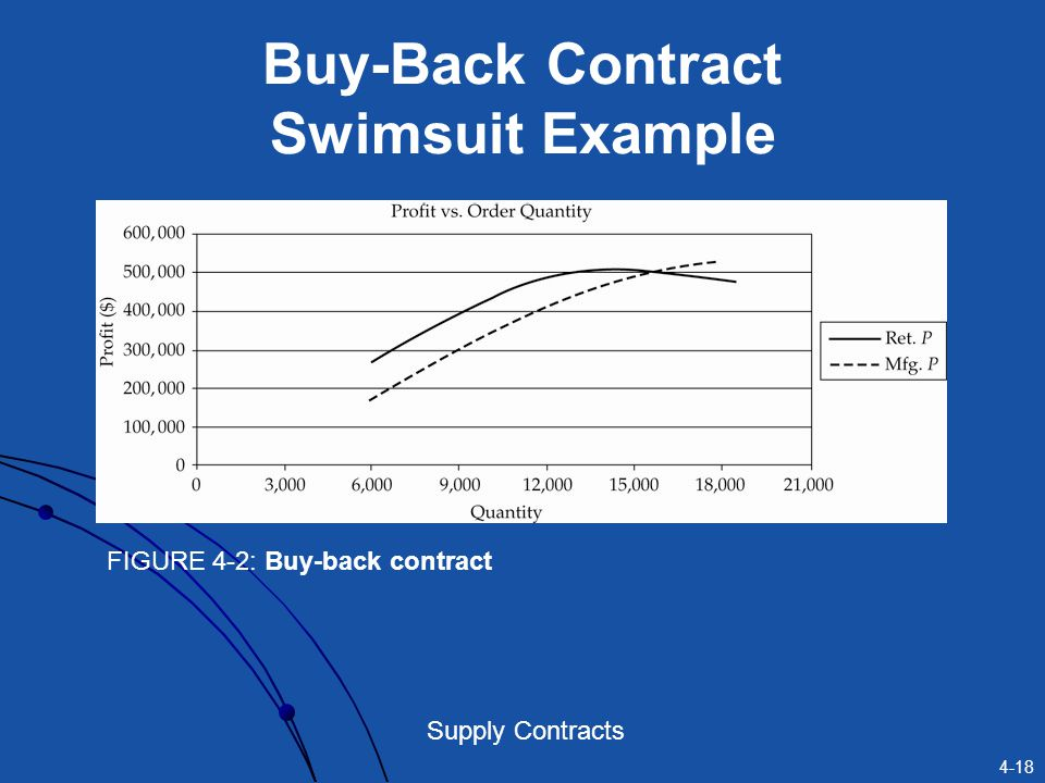 Buy-Back Contract Swimsuit Example