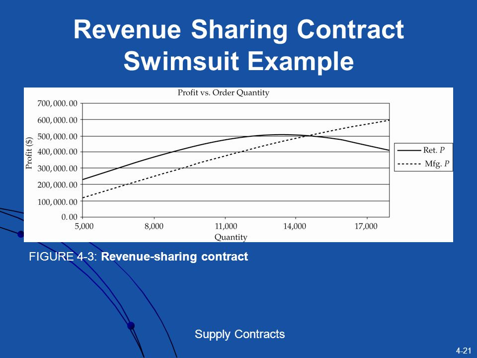 Revenue Sharing Contract Swimsuit Example