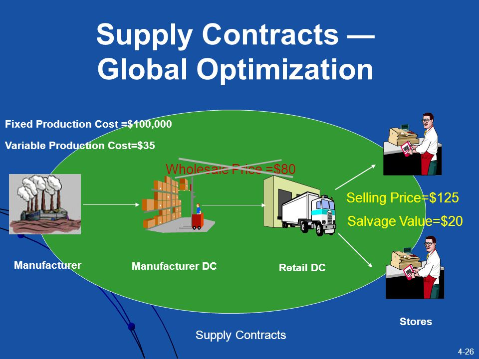 Supply Contracts ― Global Optimization