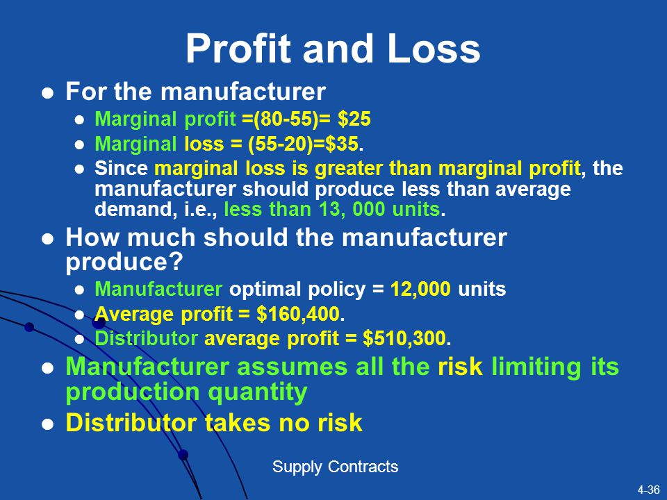 Profit and Loss For the manufacturer