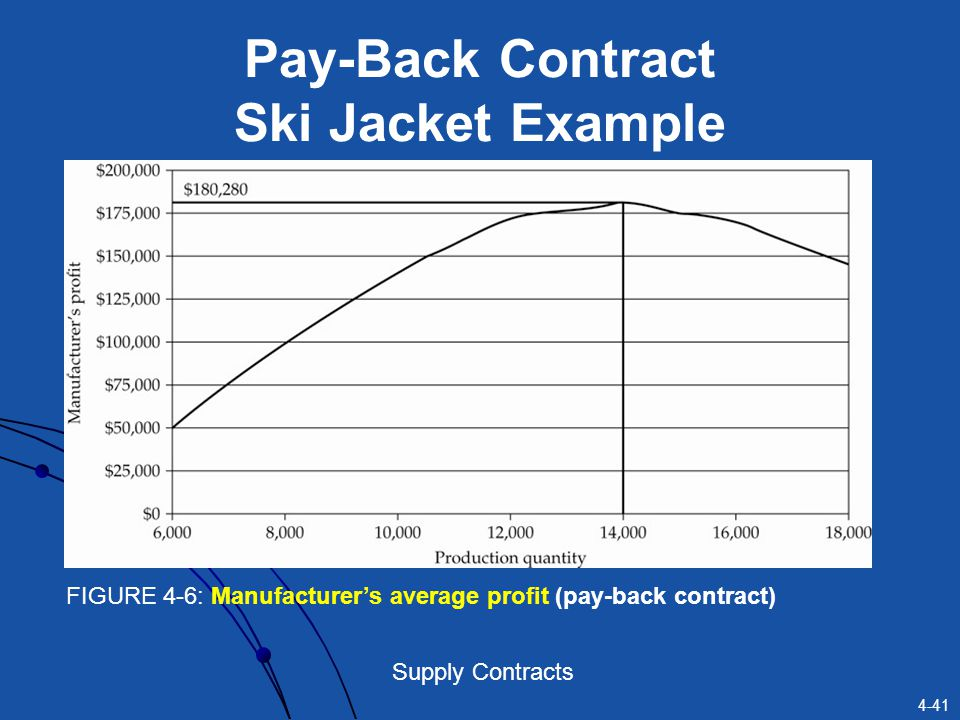 Pay-Back Contract Ski Jacket Example