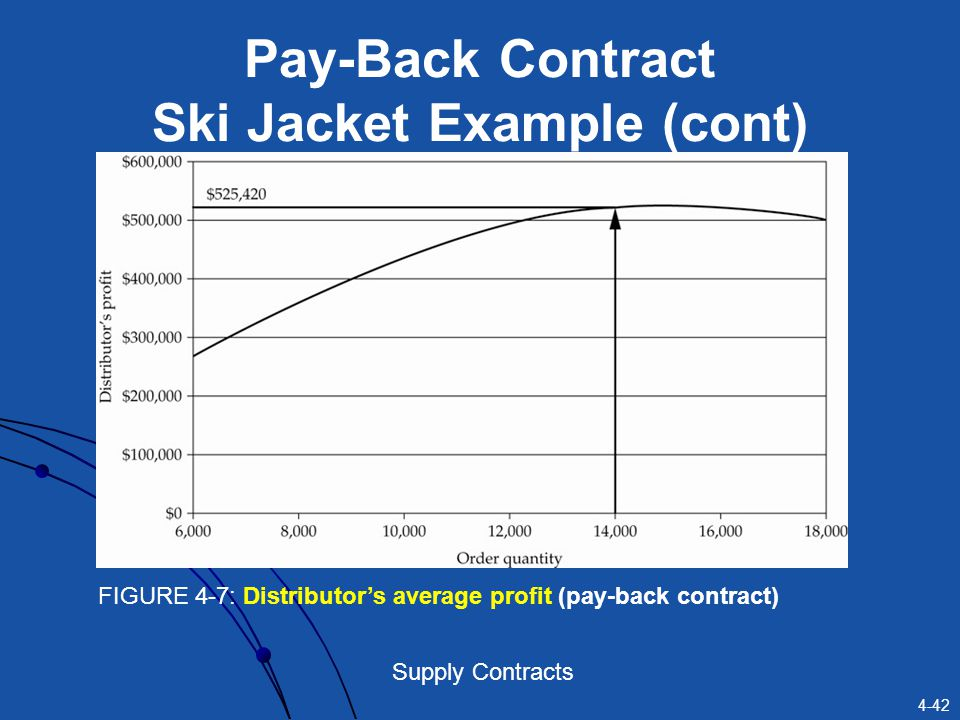 Pay-Back Contract Ski Jacket Example (cont)