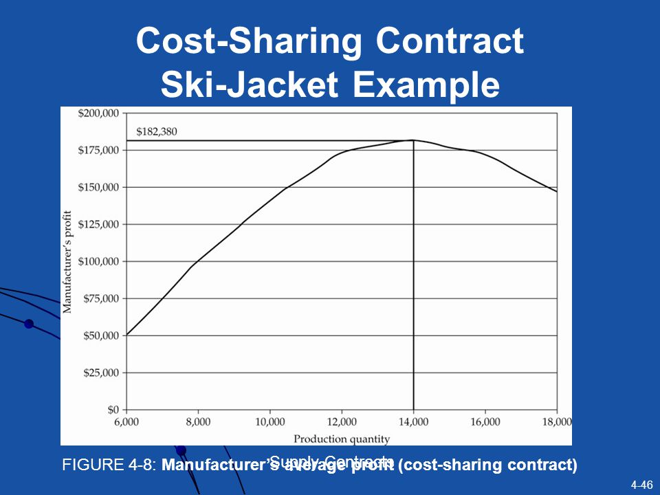 Cost-Sharing Contract Ski-Jacket Example