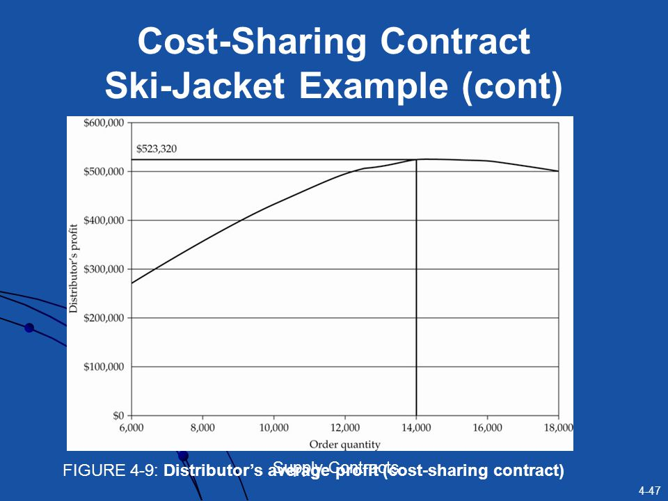 Cost-Sharing Contract Ski-Jacket Example (cont)