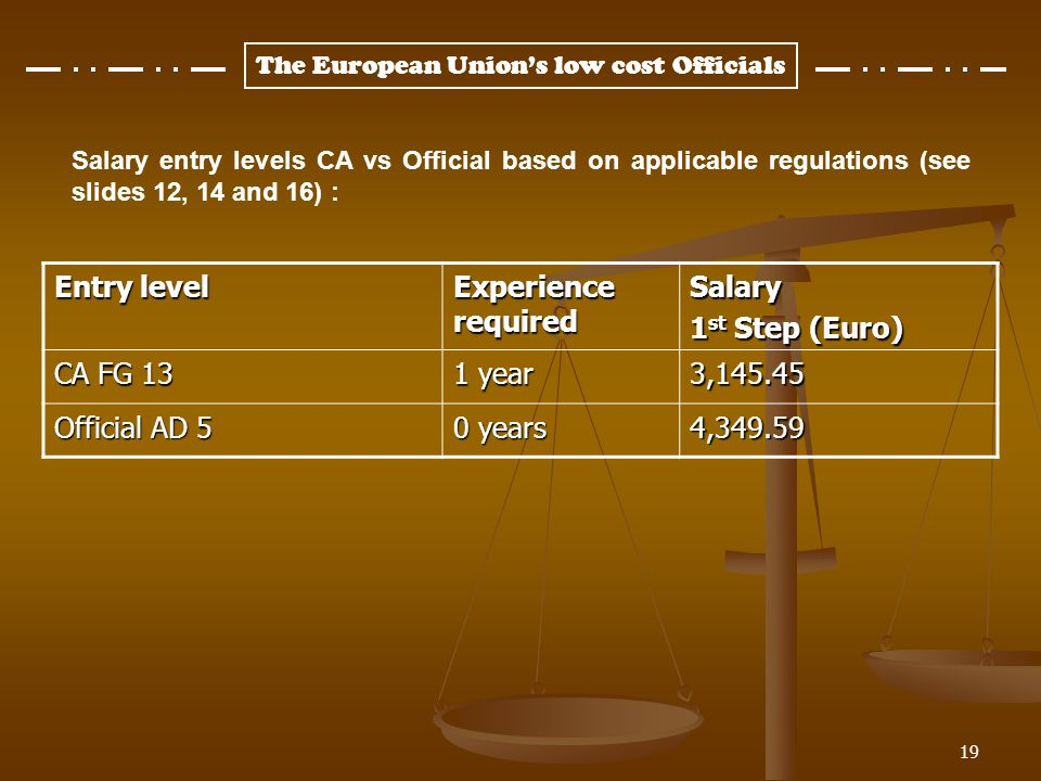 Entry level Experience required Salary 1st Step (Euro) CA FG 13 1 year