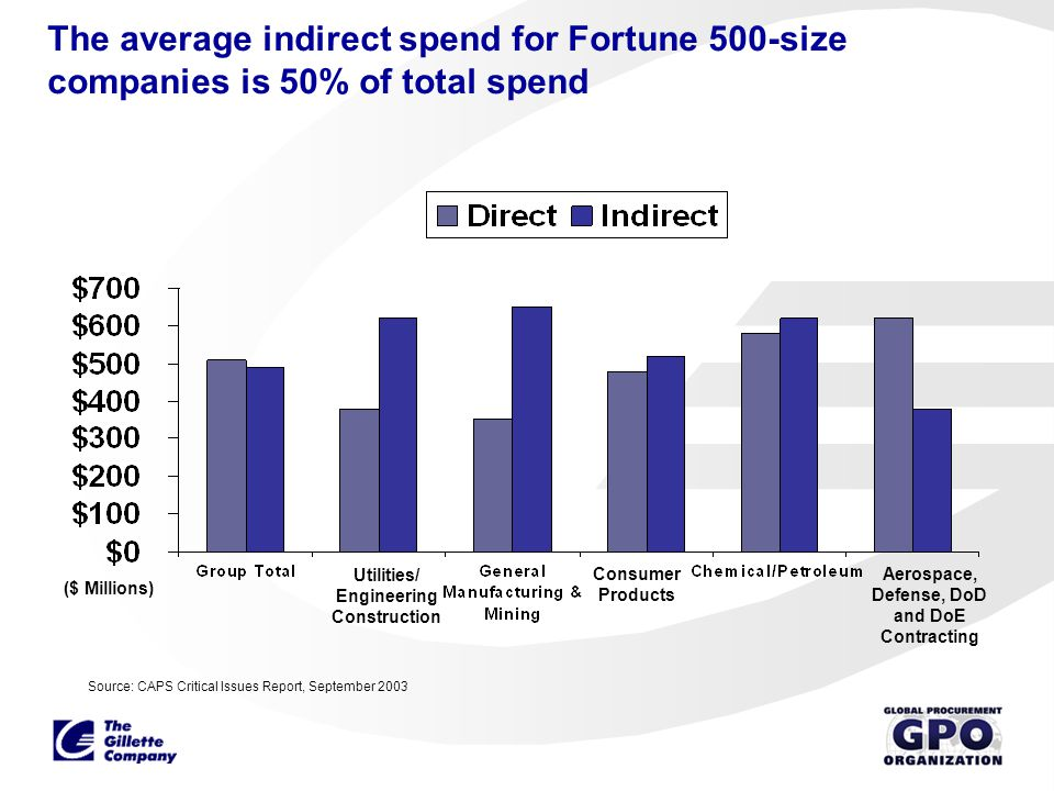 The average indirect spend for Fortune 500-size companies is 50% of total spend