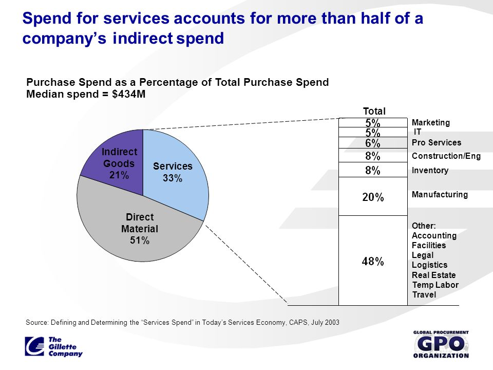 Spend for services accounts for more than half of a company's indirect spend