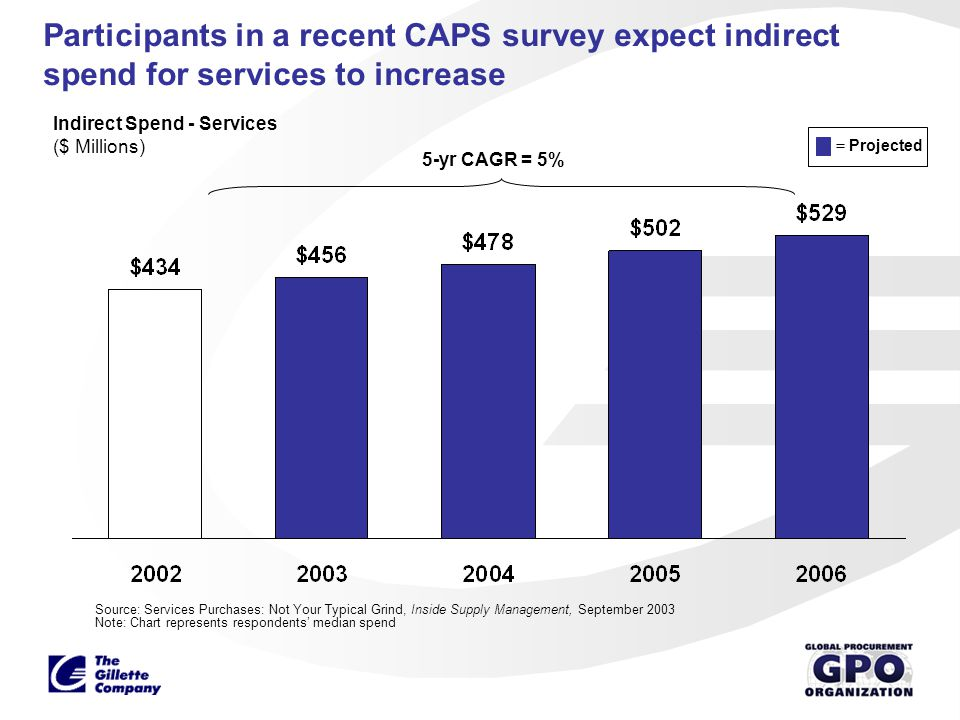 Participants in a recent CAPS survey expect indirect spend for services to increase