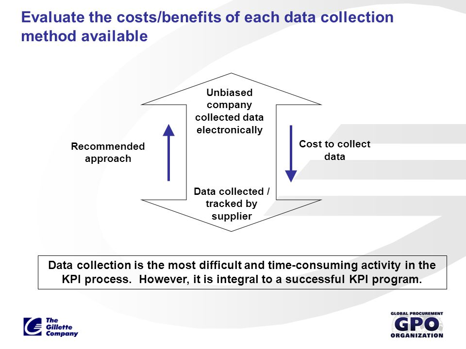 Evaluate the costs/benefits of each data collection method available