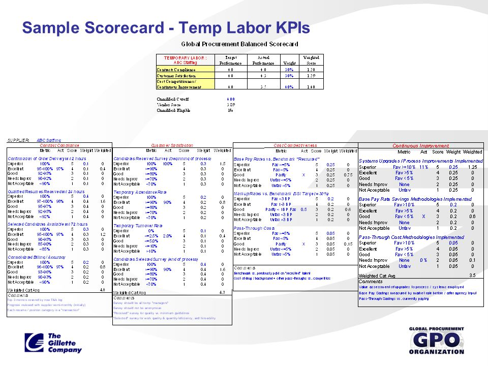 Sample Scorecard - Temp Labor KPIs