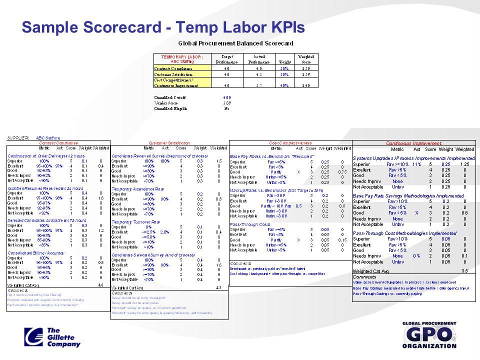 Sample Scorecard - Temp Labor KPIs