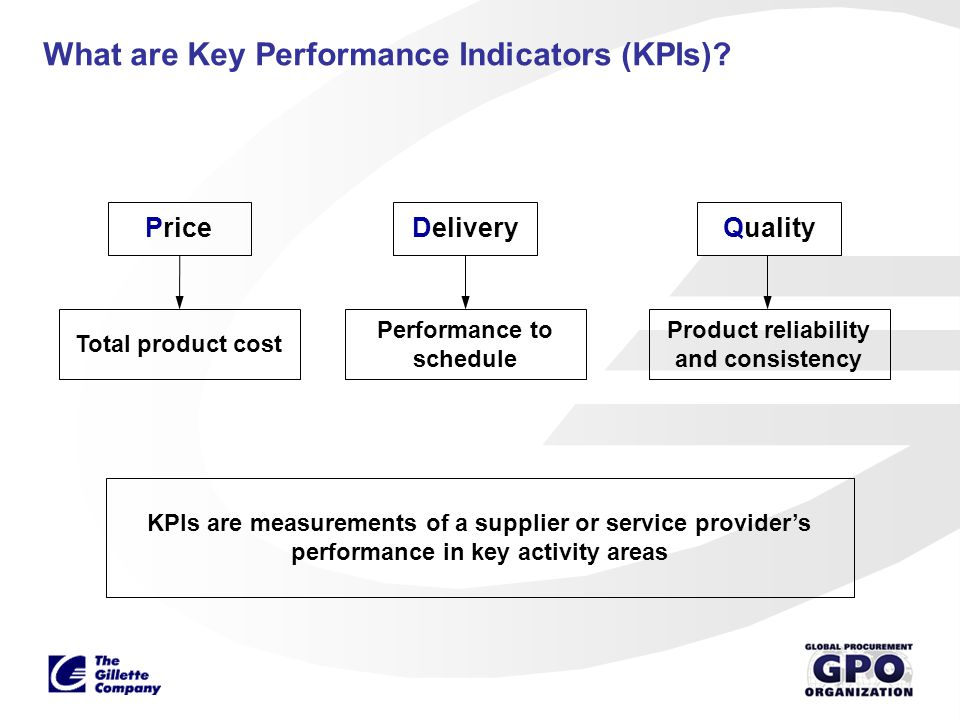 What are Key Performance Indicators (KPIs)