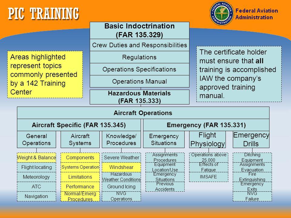 Aircraft Specific (FAR 135.345)