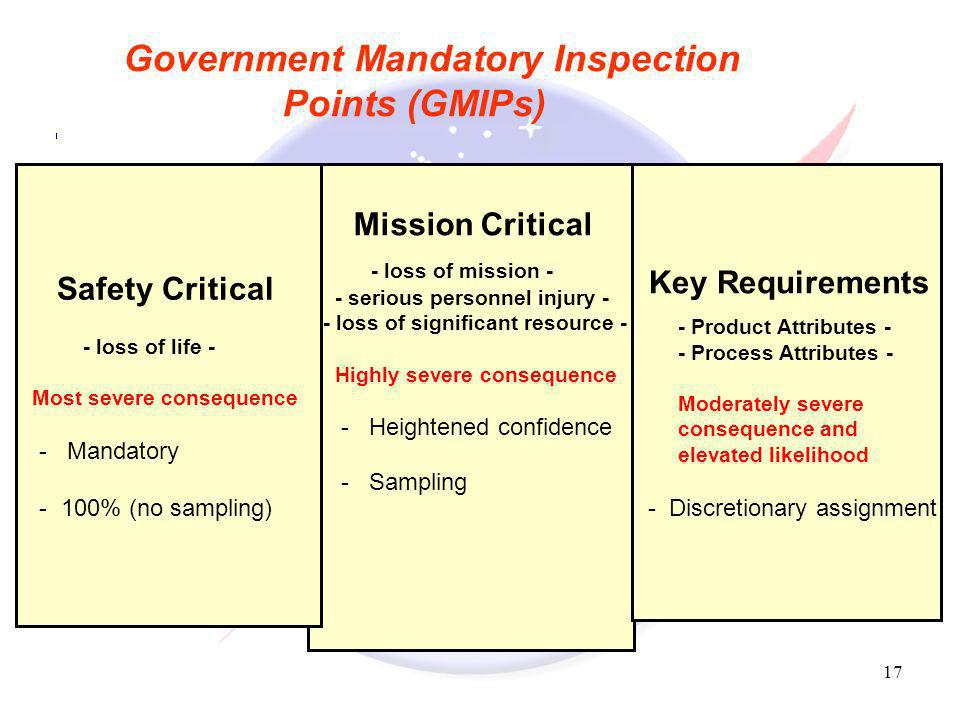 Government Mandatory Inspection Points (GMIPs)