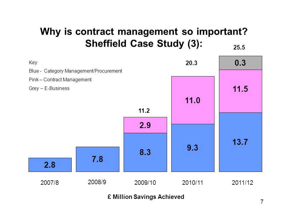 Why is contract management so important Sheffield Case Study (3):