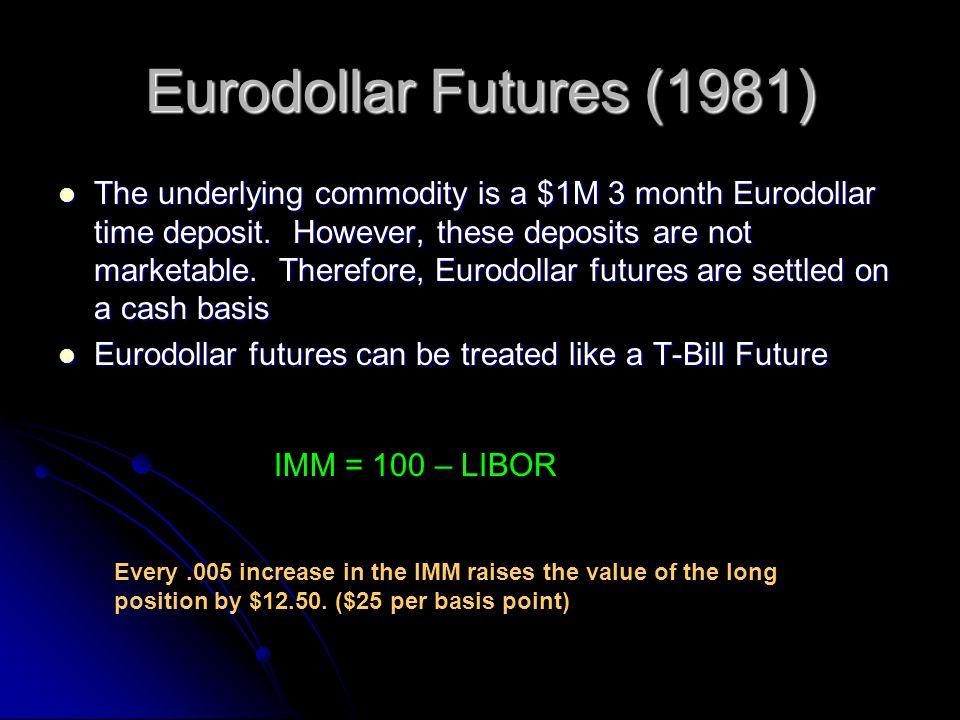 Eurodollar Futures (1981)