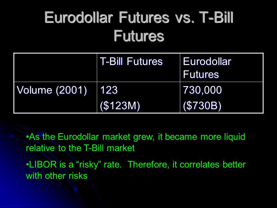 Eurodollar Futures vs. T-Bill Futures