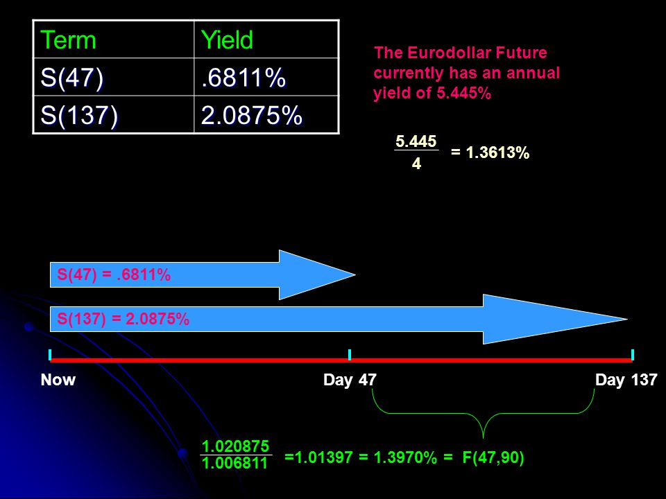 Term Yield. S(47) .6811% S(137) 2.0875% The Eurodollar Future currently has an annual yield of 5.445%