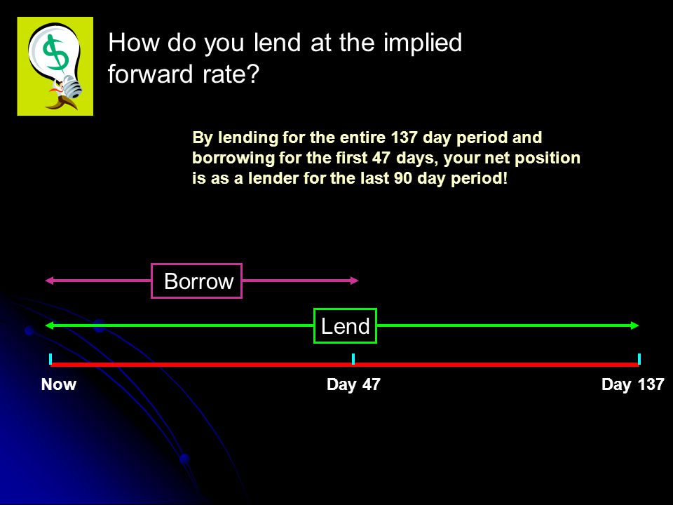 How do you lend at the implied forward rate