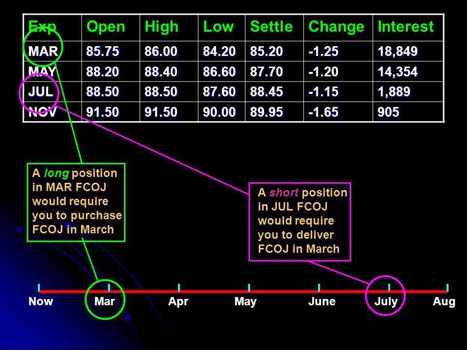 Exp Open High Low Settle Change Interest MAR 85.75 86.00 84.20 85.20