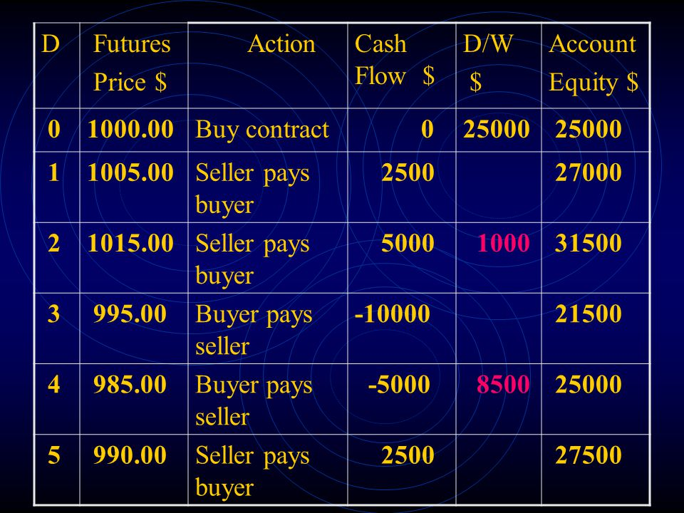 D Futures. Price $ Action. Cash Flow $ D/W. $ Account. Equity $ 1000.00. Buy contract. 25000.