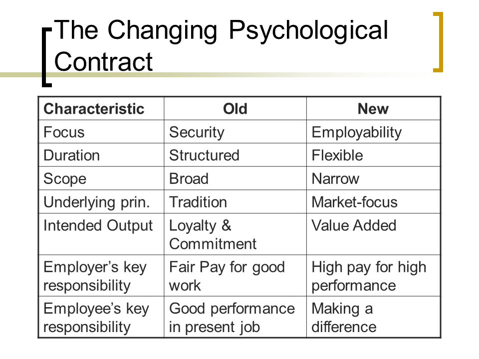 The Changing Psychological Contract