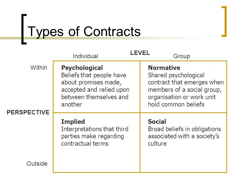 Types of Contracts LEVEL Individual Group Within Psychological