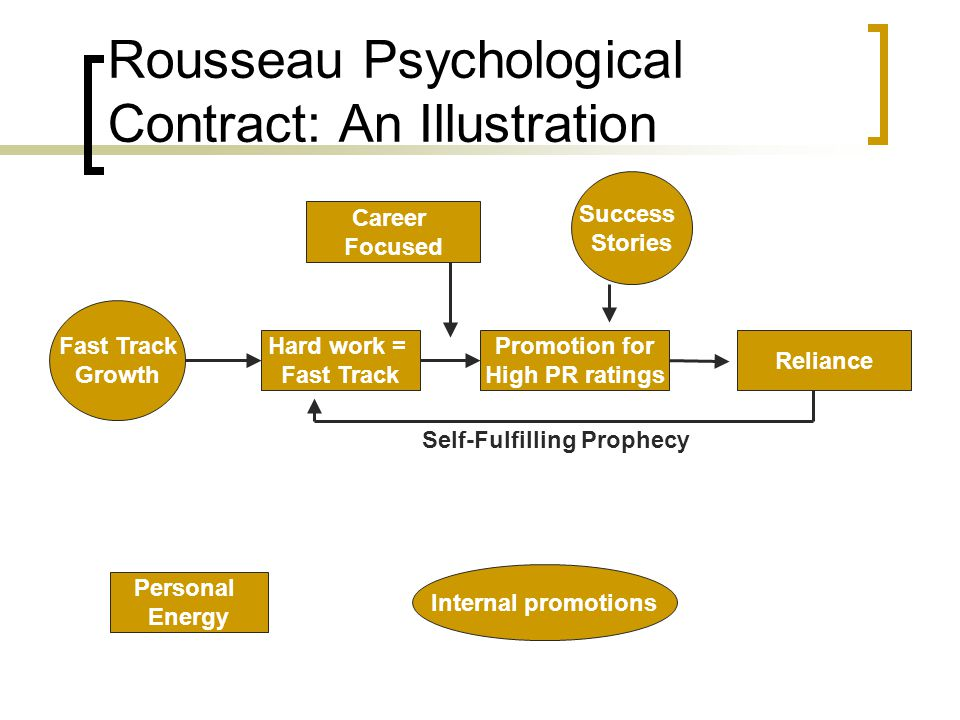 Rousseau Psychological Contract: An Illustration