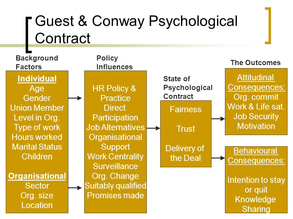 Guest & Conway Psychological Contract