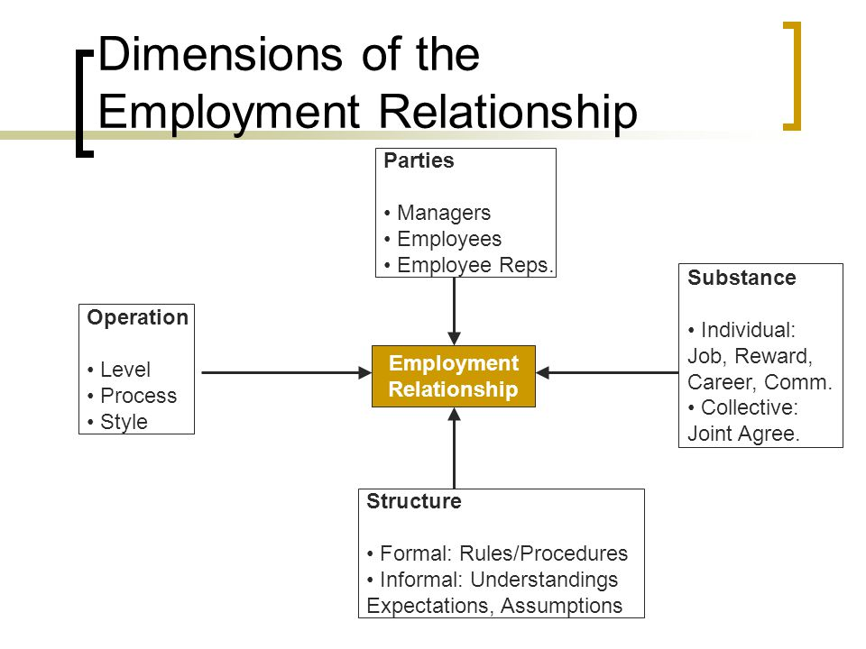 reference guidelines for employers and employees relationship