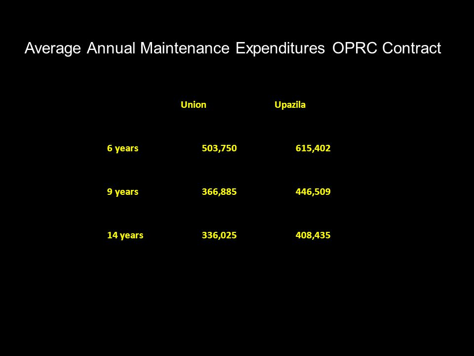Average Annual Maintenance Expenditures OPRC Contract
