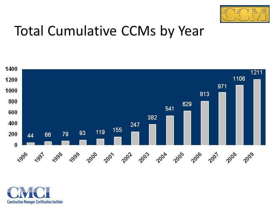 Total Cumulative CCMs by Year
