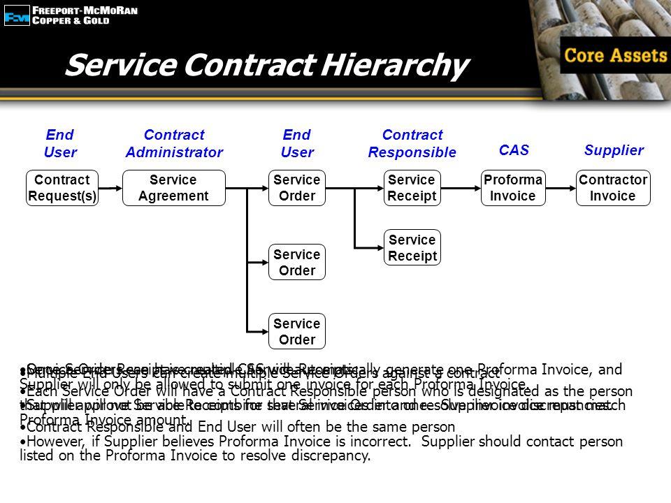 Service Contract Hierarchy