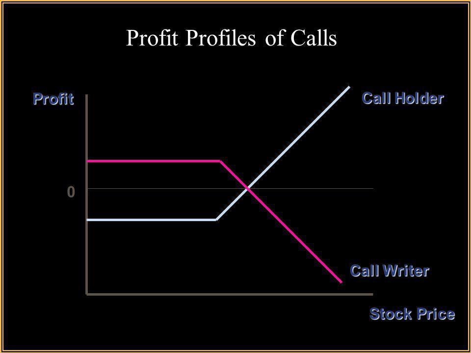 Profit Profiles of Calls