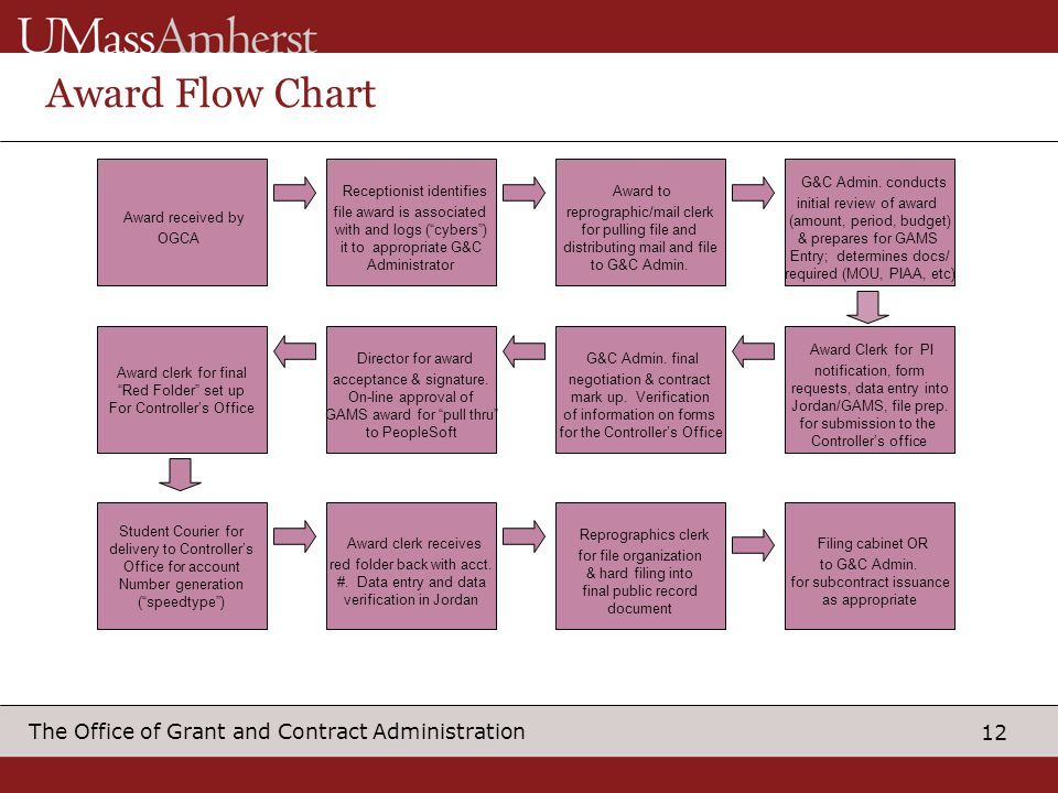 Award Flow Chart Award received by Receptionist identifies Award to
