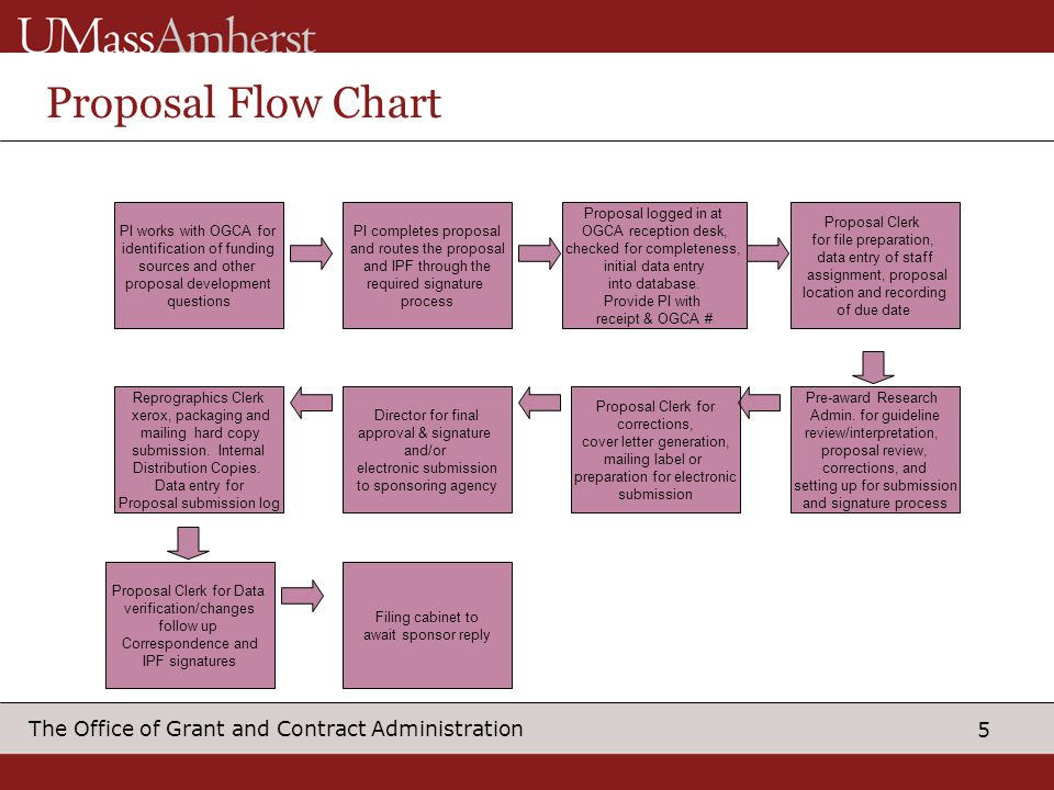 Proposal Flow Chart PI works with OGCA for identification of funding