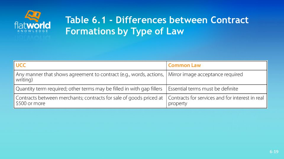 Table 6.1 - Differences between Contract Formations by Type of Law