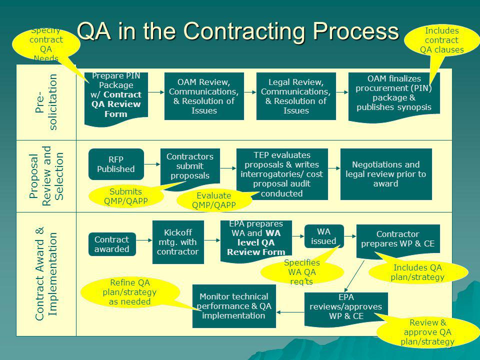 QA in the Contracting Process