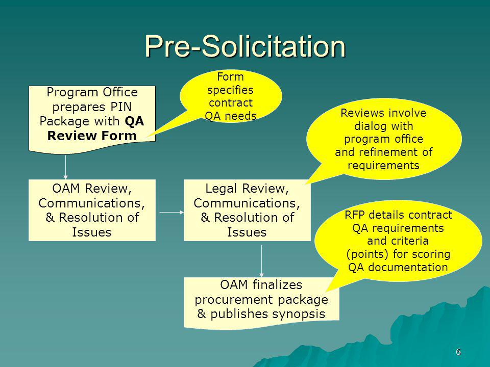 Pre-Solicitation Form specifies contract QA needs. Program Office prepares PIN Package with QA Review Form.