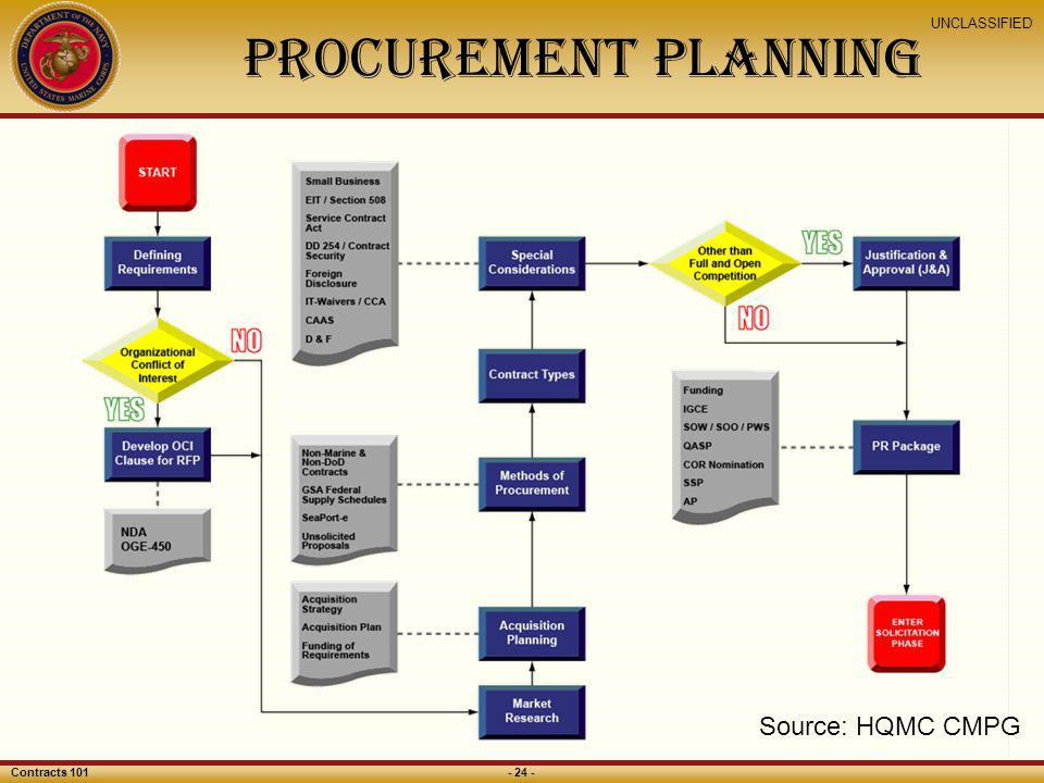 Procurement Planning Source: HQMC CMPG