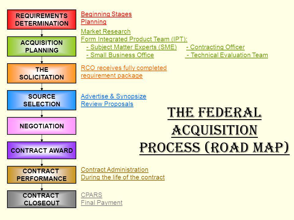 The Federal Acquisition Process (Road map)