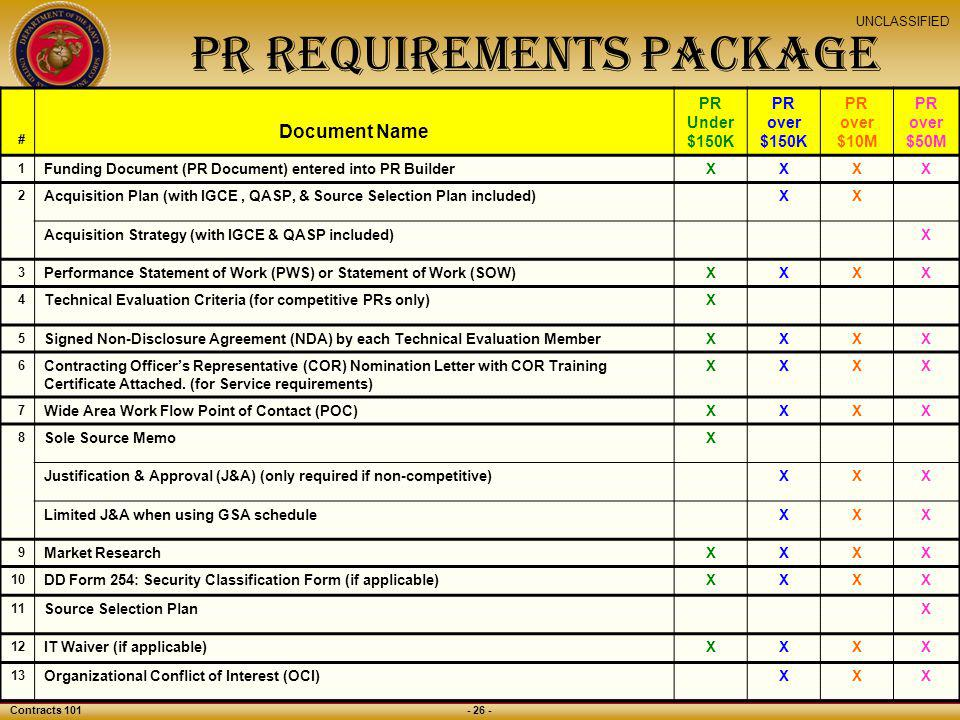 PR Requirements Package
