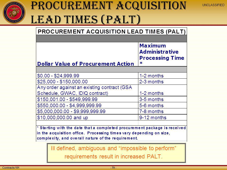 Procurement Acquisition Lead Times (PALT)