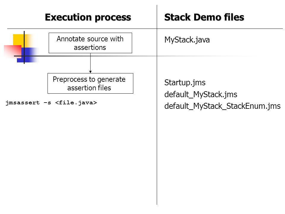Execution process Stack Demo files