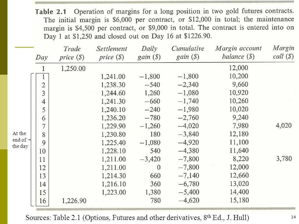 At the end of the day Sources: Table 2.1 (Options, Futures and other derivatives, 8th Ed., J. Hull)