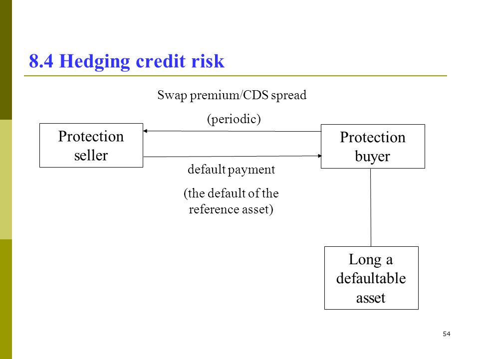 8.4 Hedging credit risk Protection seller Protection buyer