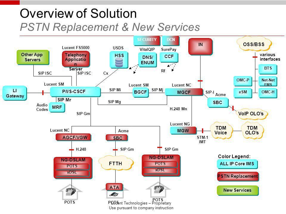 Overview of Solution PSTN Replacement & New Services