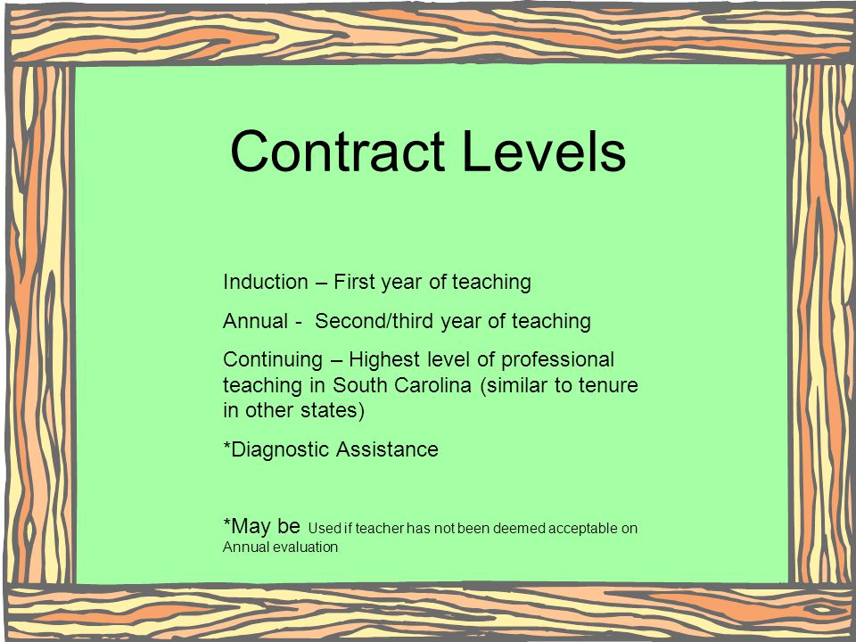 Contract Levels Induction – First year of teaching