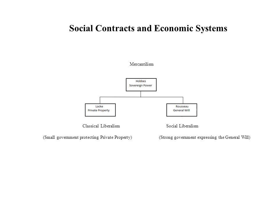 Classical Liberalism Social Liberalism